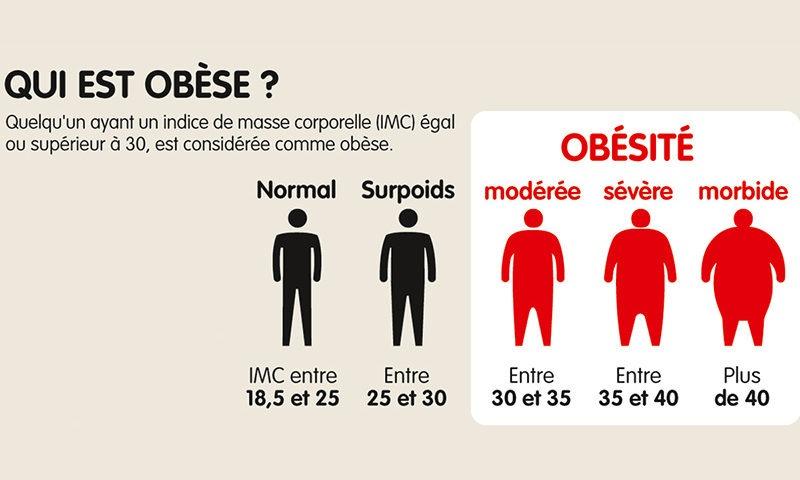 calcul BMI