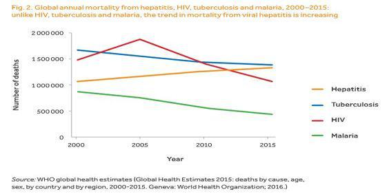 hepatitis annual mortality